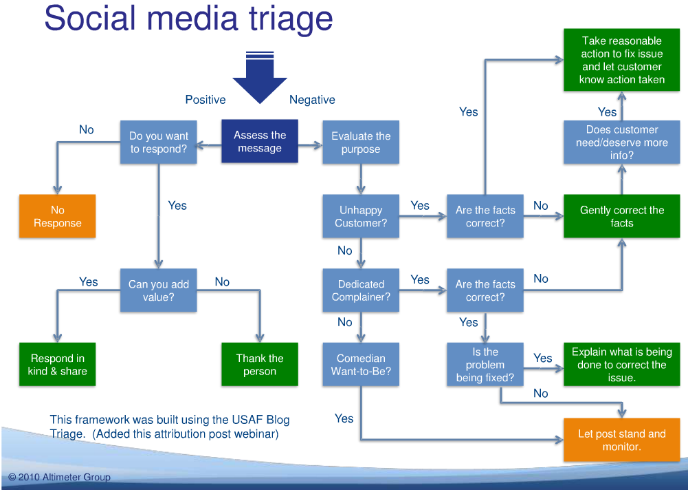 Social Media Triage No Thanks Comm 464 Blog