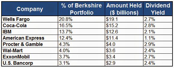 Le principali azioni contenute nel portafoglio di Berkshire Hathaway