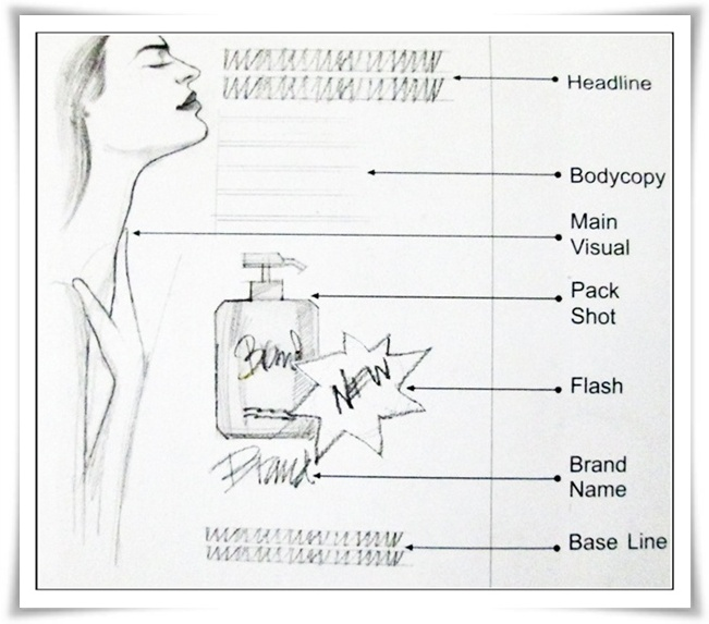tips menulis iklan sendiri yang efektif, cara menulis iklan cetak, langkah penulisan iklan cetak, anatomi iklan cetak, Blog Dofollow