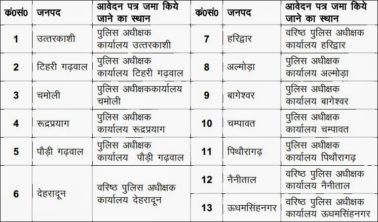 Uttarakhand Police Recruitment centre image