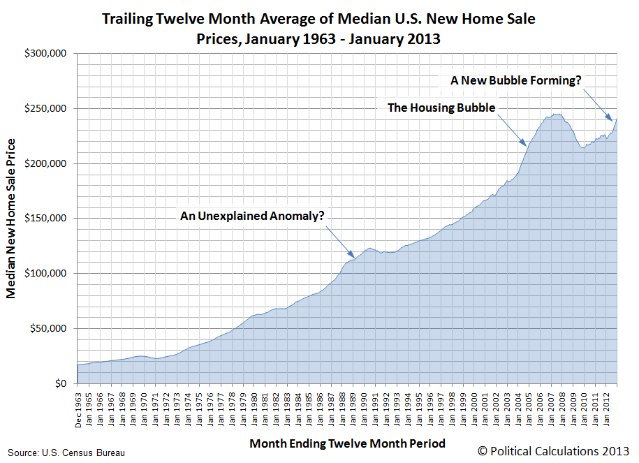 Trailing Twelve Month Average of Median U.S. New Home Sale Prices, January 1963 - January 2013