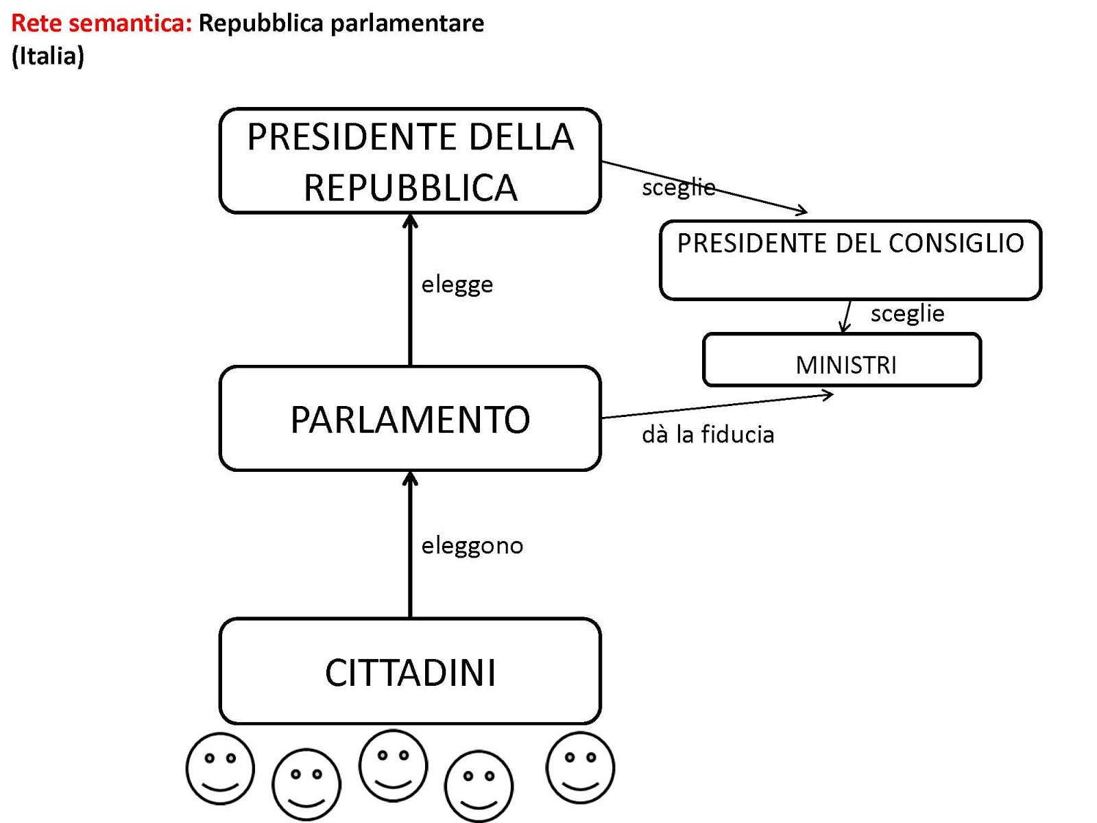 Work in progress tre tipi di repubblica parlamentare for Repubblica parlamentare italiana