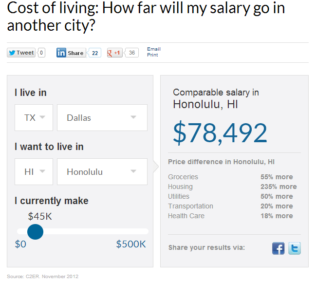 Life of oh look squirrel the cost of living in hawaii vs texas