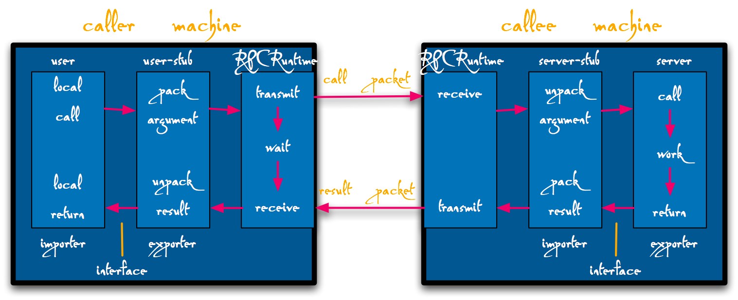 The components of the RPC system, and their interactions for a simple call