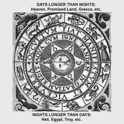 Vedisme, zodiak