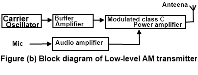 communication protocols assignments block diagram of am transmitter physical block diagram the low level am transmitter shown in the figure (b) is similar to a high level transmitter, except that the powers of the carrier and audio signals are not
