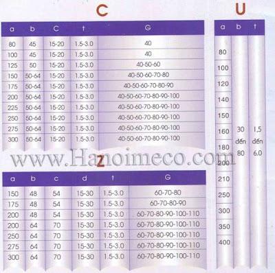 Bảng thông số xà gồ thép