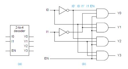 vlsi design unit v combinational logic design decoders rh vlsi design engineers blogspot com  draw the logic diagram of a 2-to-4 line decoder with only nand gates