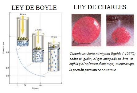 leyes de los gases perfectos: