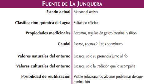 Fuente de La Junquera Zaragoza