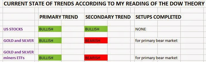 Dow Theory Trend Monitor