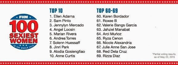 FHM 100 Sexiest 2015 Voting