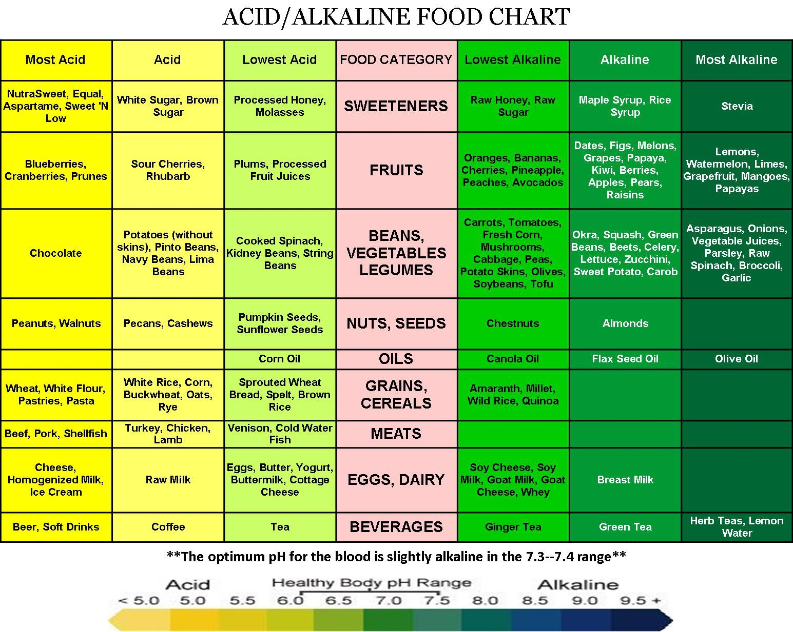 All Things O Natural Why A Proper Ph Balanced System Is