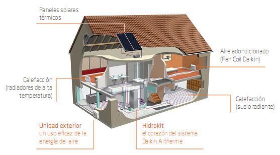 Entramados soluciones bioclim ticas entramados y la - Calefaccion radiadores o suelo radiante ...