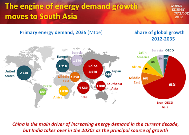 World Energy Forecast to 2035 sees Renewables slowing the growth of coal, oil and natural gas but not replacing them