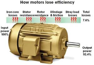 Energy Efficient Electric Motors Advanced Motor