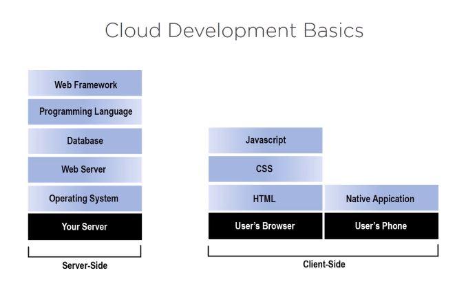 Providing Secure Cloud Applications