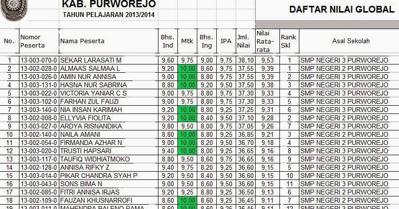 Tuc Tahap 1 Un 2014 Kabupaten Purworejo Fajar Guru