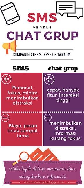 sms, chat grup, jarkom,