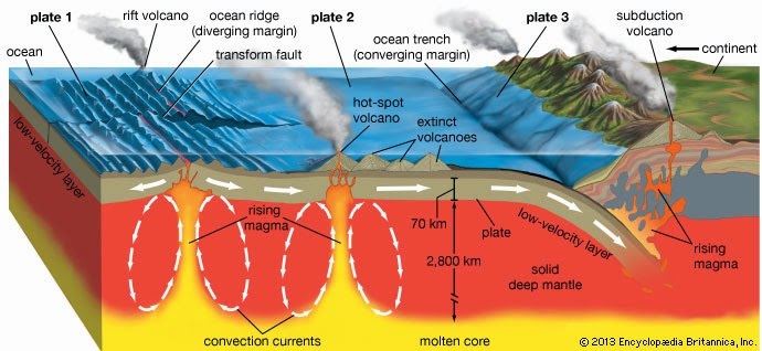 Geography history immersion classes for 10 facts about sea floor spreading