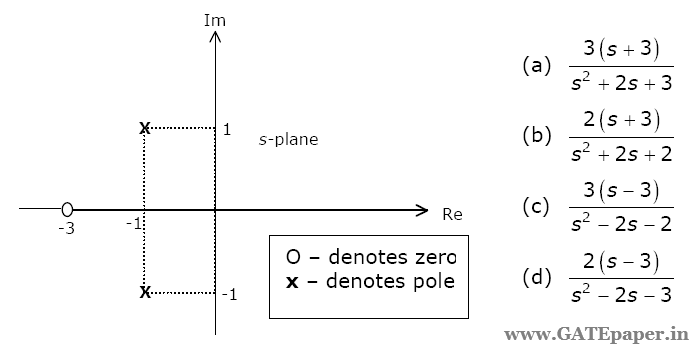 Gate 2019 previous solutions video lectures for free time the driving point impedance zs of a network has the pole zero locations as shown in figure if z0 3 then zs is ccuart Image collections