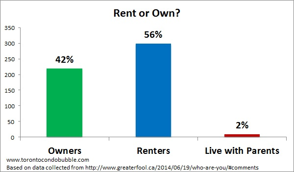 rent or own greaterfool.ca garth turner blog