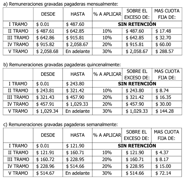 NUEVAS TABLAS DE RENTA EN CONTABILIDAD. ~ Educaconta