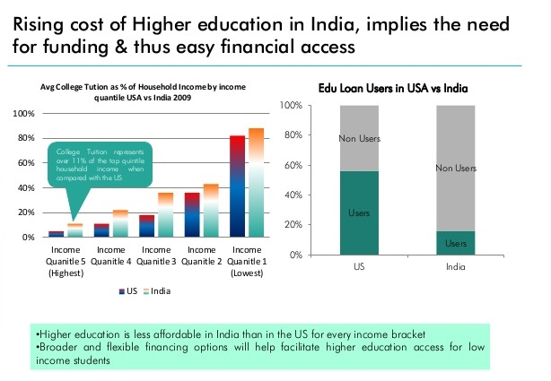 does higher education lead to financial This report confirms the critical importance of higher education  and analysis of the financial likely to advance to a higher income quintile.