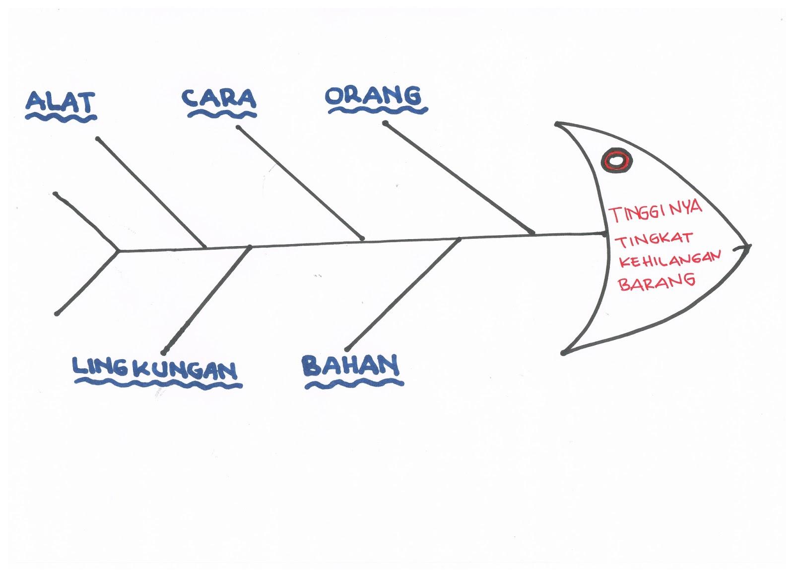 Pendidikan dan pembinaan satpam indonesia penerapan fishbone 3 cari lebih lanjut faktor faktor yang lebih terperinci dan tuliskan faktor faktor itu di kiri kanan panah penghubung ccuart Gallery
