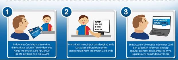 Proses pembuatan e-money indomaret card