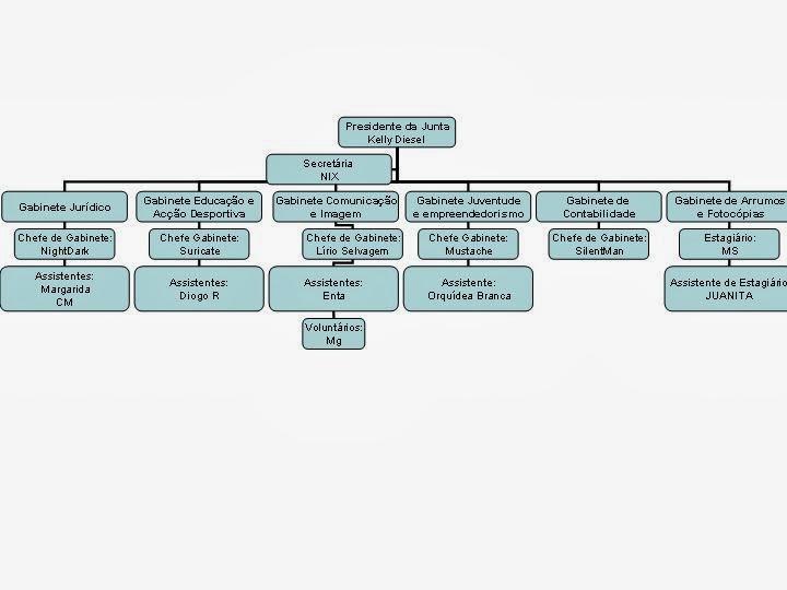 Organigrama + Vencimentos na Junta de Freguesia