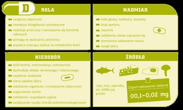 Rola witaminy D w diecie