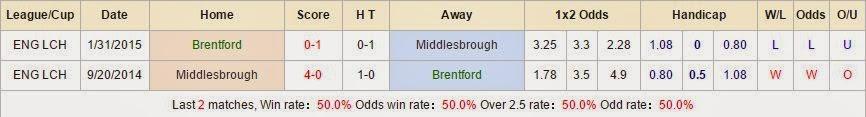Kèo thơm bóng đá Brentford vs Middlesbrough