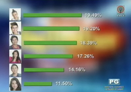 PBB UNLIMITED 15TH EVICTION NIGHT OVERNIGHT VOTING RESULTS MARCH 24