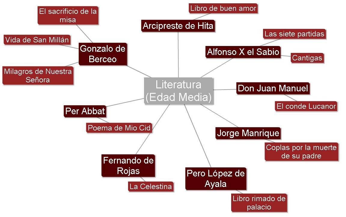 literatura medieval autores: