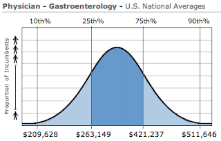 GI Physician Salary