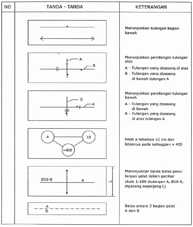 Tabel 10.3 Simbol Tanda-Tanda dan Keterangan dalam Konstruksi Beton