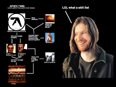 Flowchart: Aphex Twin