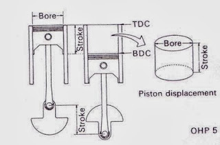 piston displacement
