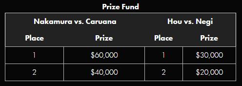 Bolsa de premios del Saint Lous Chess Showdown