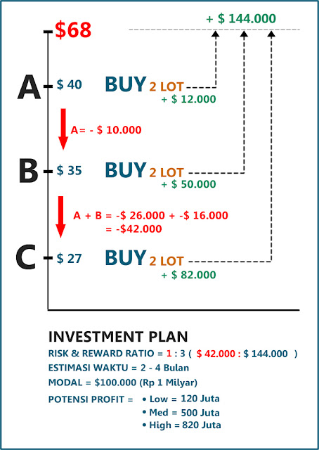 Ilustrasi Trading Plan Untuk Minyak Tahun 2016