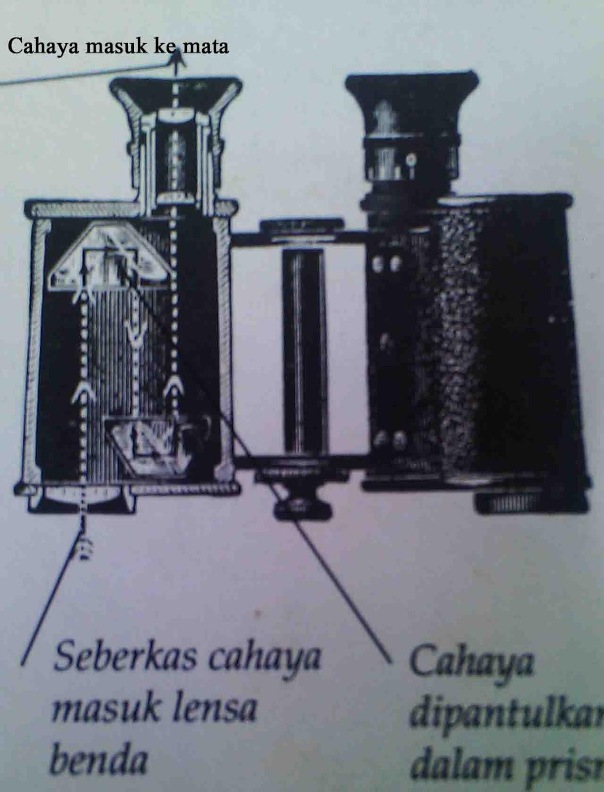 dahulu para astronom menggunakan teropong yang sangat sederhana