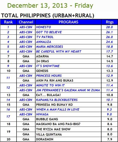 Kantar Media National TV Ratings Dec 13