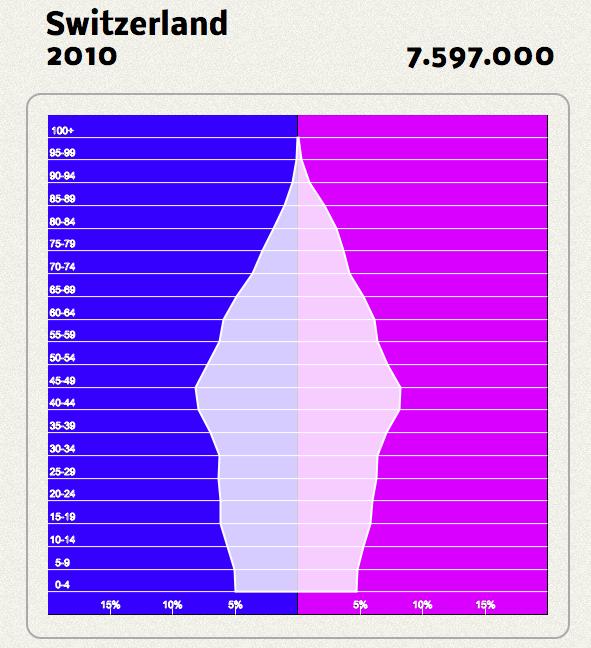 Bevölkerungspyramide schweiz 2010
