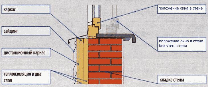 Расположение окна в стене с утеплением дома снаружи