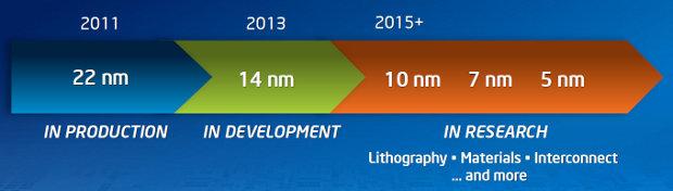 Intel Smartphone Platform Roadmap