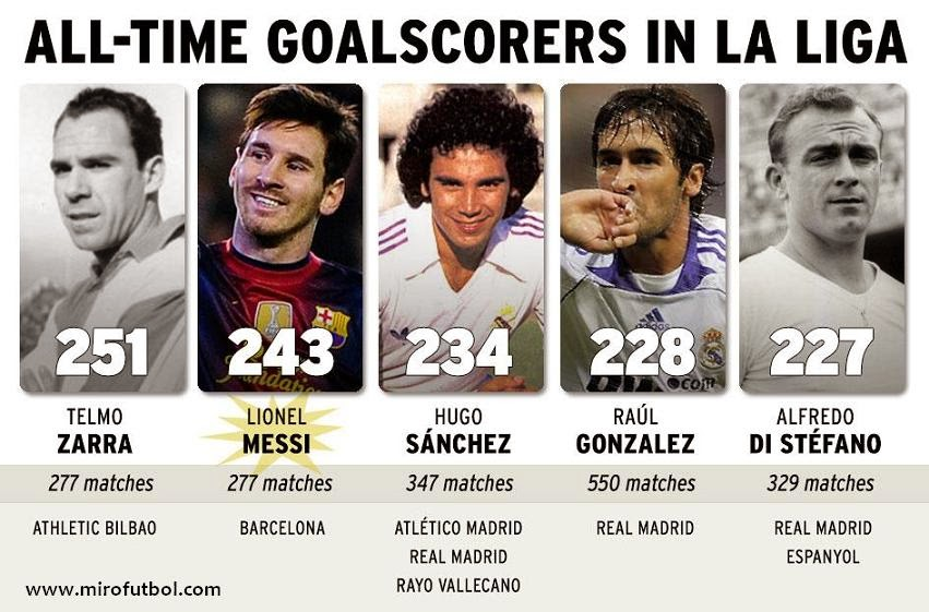 All Time Goal Scorers in Spanish League