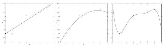 不同模型的迴歸配適結果