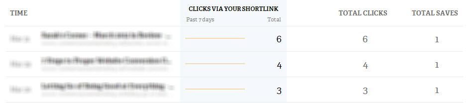 Возвращаемся в аккаунт Bit.ly, где вы увидите сколько кликов было по каждой конкретной ссылки