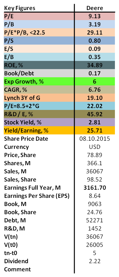 contrarian values of P/E, P/B, ROE as well as dividend for Deere